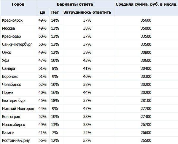 Жители Самары считают, что сумма базового безусловного дохода должна составлять 30 тысяч рублей   CityTraffic