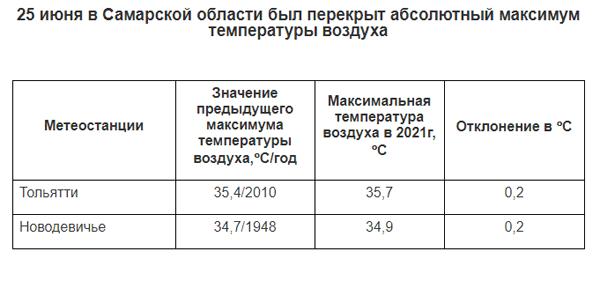 В Самарской области аномальная жара побила температурный рекорд 73-летней давности   CityTraffic