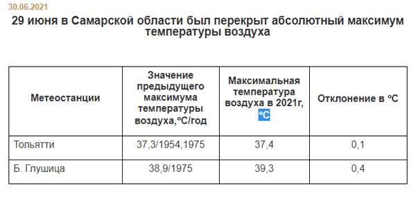 В Тольятти и Большой Глушице побиты рекорды по жаре 46-летней давности | CityTraffic