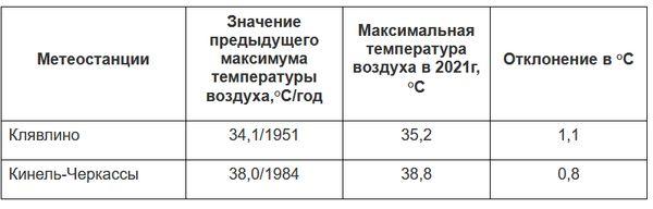 Новые жаркие рекорды установлены в Самарской области | CityTraffic