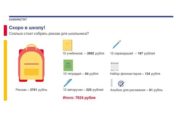 Самарастат: сборы ребенка в школу обойдутся родителям в 17,5 - 19,5 тысяч рублей | CityTraffic