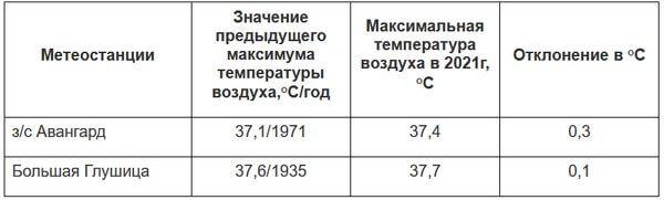 Август продолжает бить рекорды по жаре в Самарской области   CityTraffic