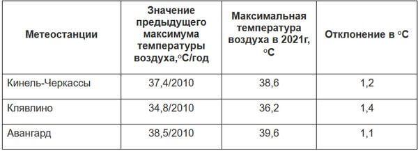 В Самарской области установлены еще 3 жарких рекорда   CityTraffic