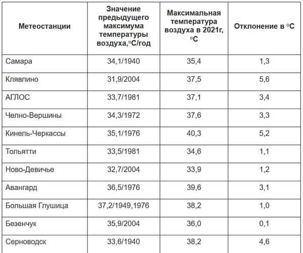 В Самарской области 11 горячих рекордов за воскресенье | CityTraffic