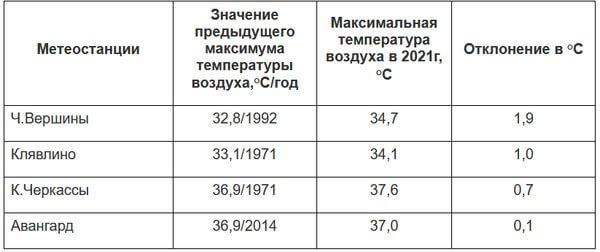 В Самарской области установлены 4 жарких рекорда | CityTraffic