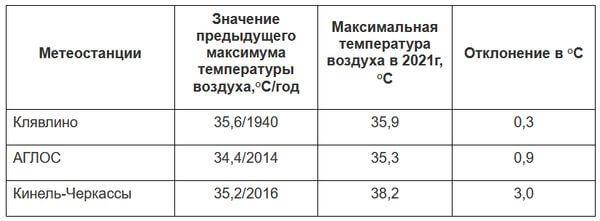 В Самарской области 3 новых жарких рекорда   CityTraffic