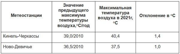 В Самарской области жара установила новый рекорд | CityTraffic