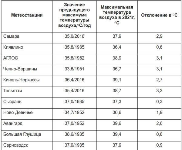 В Самарской области 11 новых температурных рекордов | CityTraffic