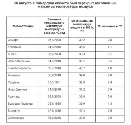 В 12 населенных пунктах Самарской области зафиксированы температурные рекорды | CityTraffic