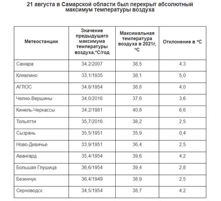 В Самарской области побиты температурные рекорды 72-летней и 86-летней давности | CityTraffic