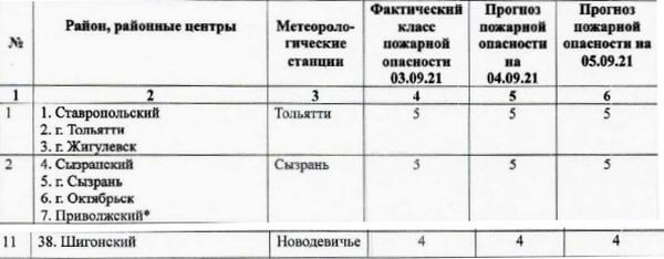 В 4 городах и в 4 районах Самарской области по-прежнему нельзя охотиться   CityTraffic