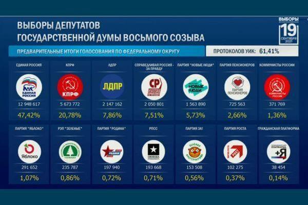 После подсчета 60% голосов в Госдуму проходят 5 партий | CityTraffic