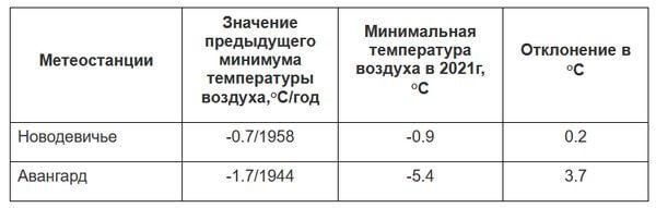 Самарская область начала ставить холодные рекорды | CityTraffic
