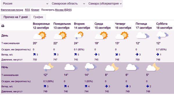На рабочей неделе Самарскую область ожидает мощный обвал холода   CityTraffic