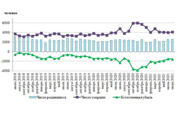 В январе-июле 2021 года в Самарской области смертность выросла на 11,8% | CityTraffic
