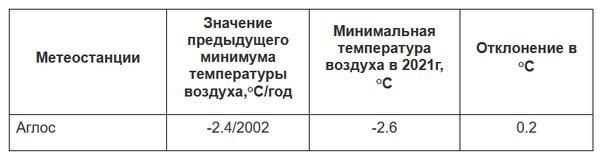 В Самарской области новый холодный рекорд | CityTraffic